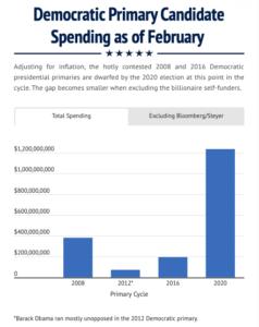 CRP Democratic Primary Spending February 2020